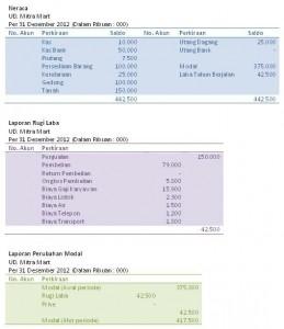 Contoh Laporan Keuangan Perusahaan Dagang Sederhana