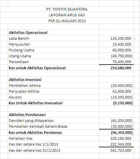 Analisis Laporan Keuangan Maret 2014