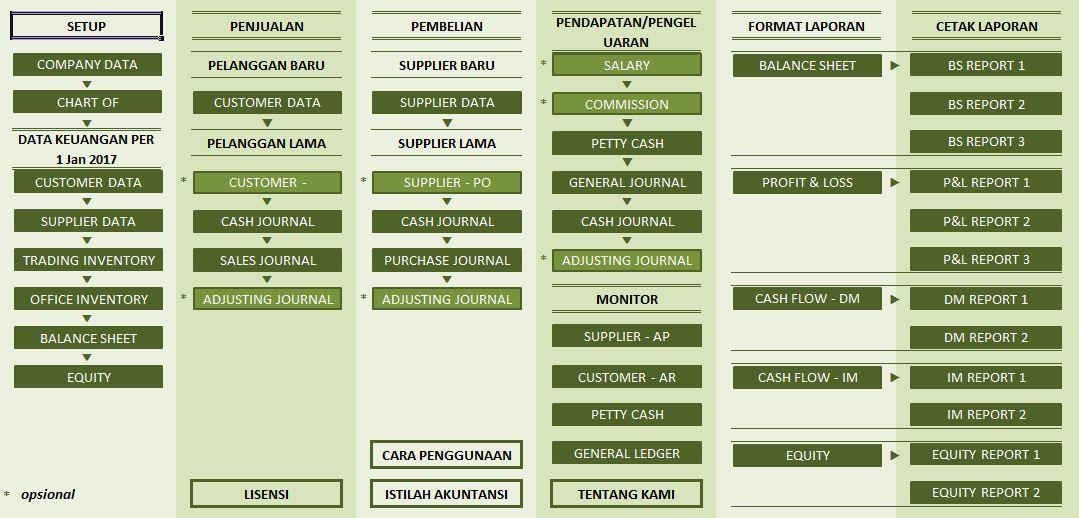 Home Panel - Excel Akuntansi Perusahaan Dagang