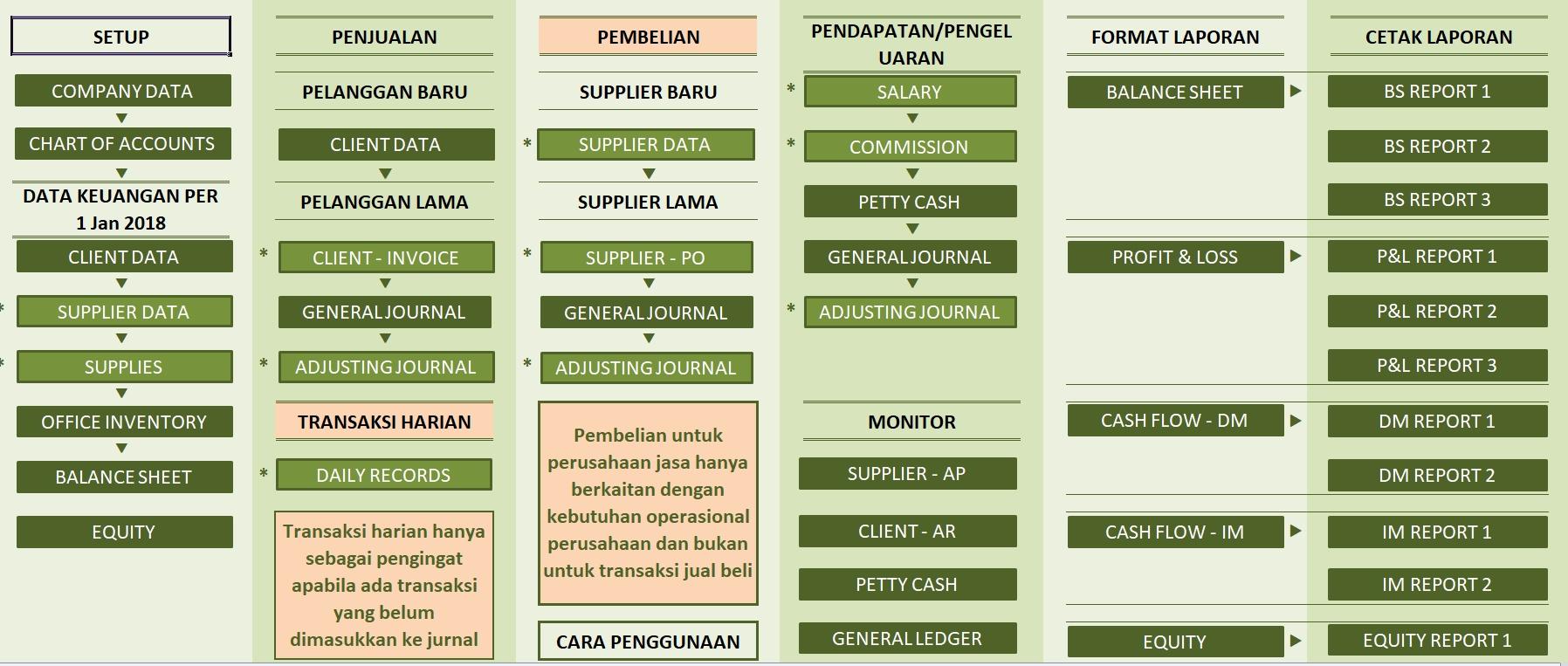 Excel Akuntansi Perusahaan Jasa - Home Panel
