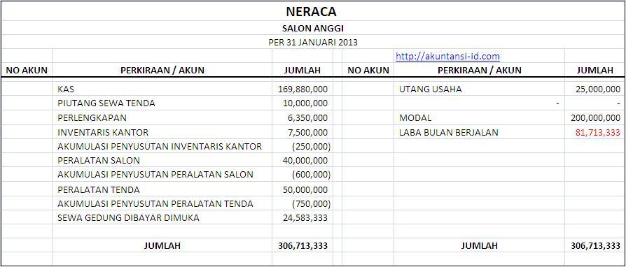 Neraca Perusahaan Jasa
