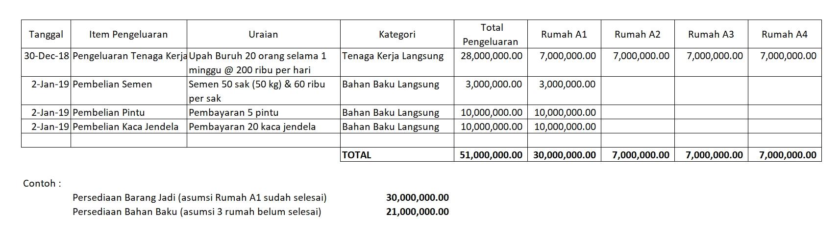 Contoh Perhitungan HPP Property