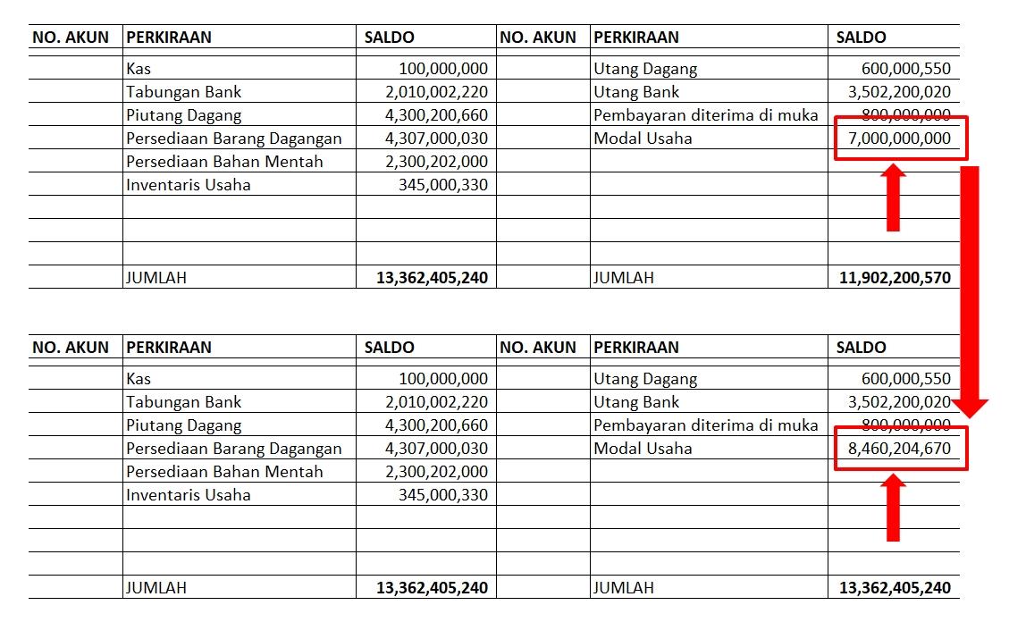 Contoh Laporan Keuangan Perusahaan Property Akuntansi Id
