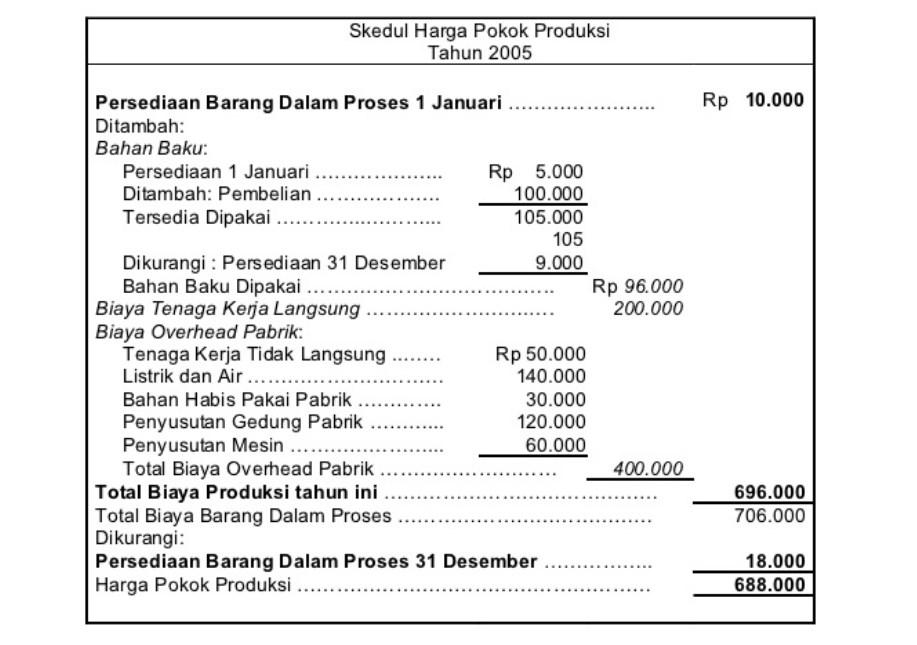 Biaya manufaktur