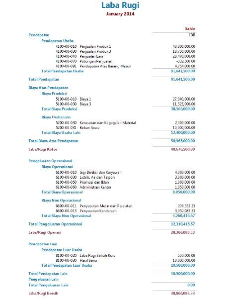 Contoh Laporan Keuangan Akuntansi Laba Rugi
