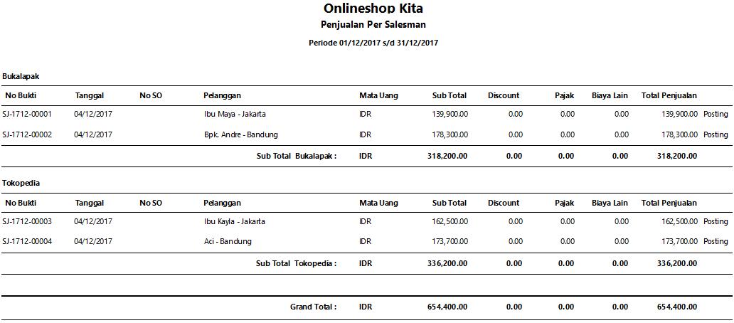 Contoh Laporan Penjualan Online Shop