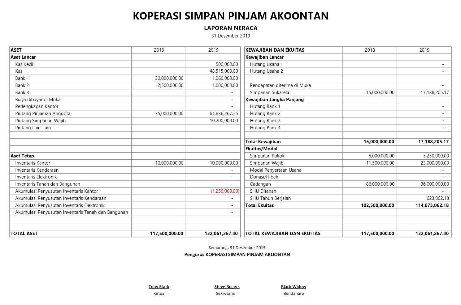 Excel Akuntansi Koperasi Akuntansi Id
