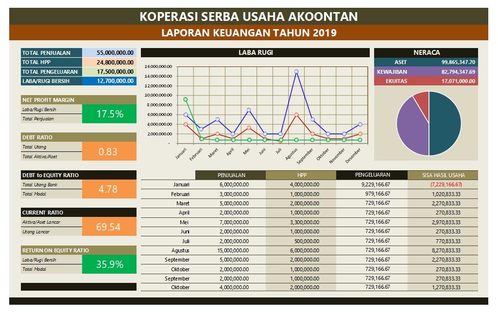 Grafik Keuangan Koperasi Serba Usaha