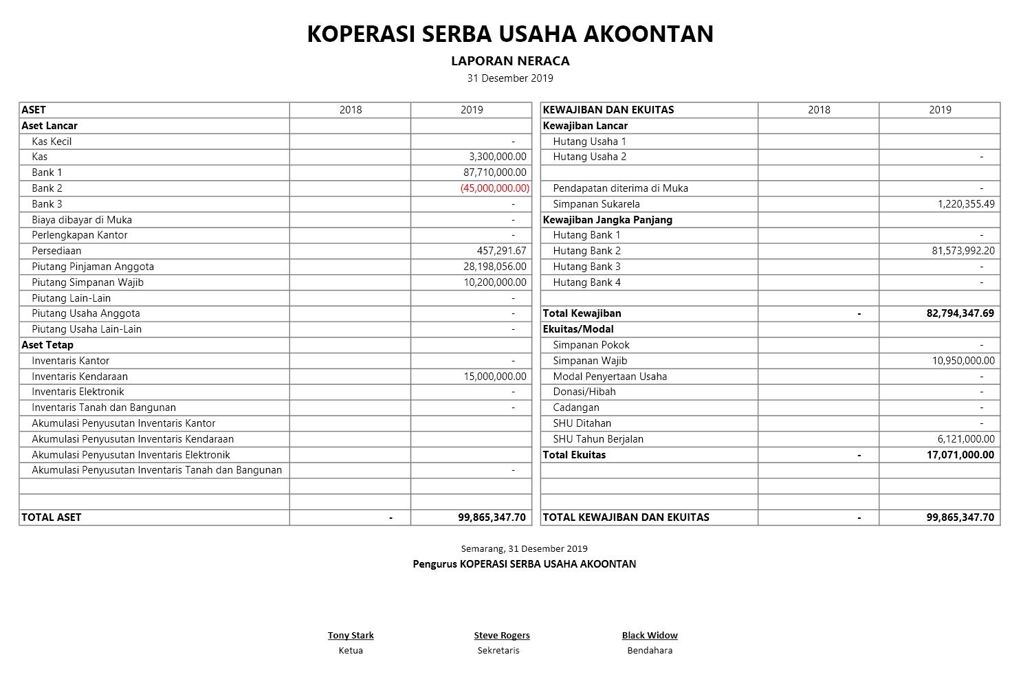 Laporan Posisi Keuangan Koperasi Serba Usaha